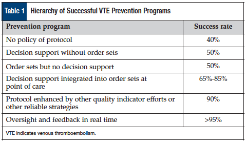 Hierarchy of Successsful VTE Prevention Programs.
